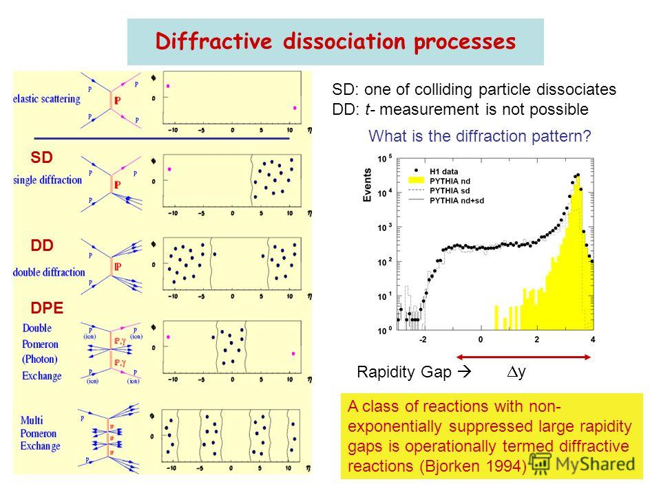 A class of reactions with non- exponentially suppressed large rapidity gaps is operationally termed diffractive reactions (Bjorken 1994) Diffractive dissociation processes SD DD SD: one of colliding particle dissociates DD: t- measurement is not poss