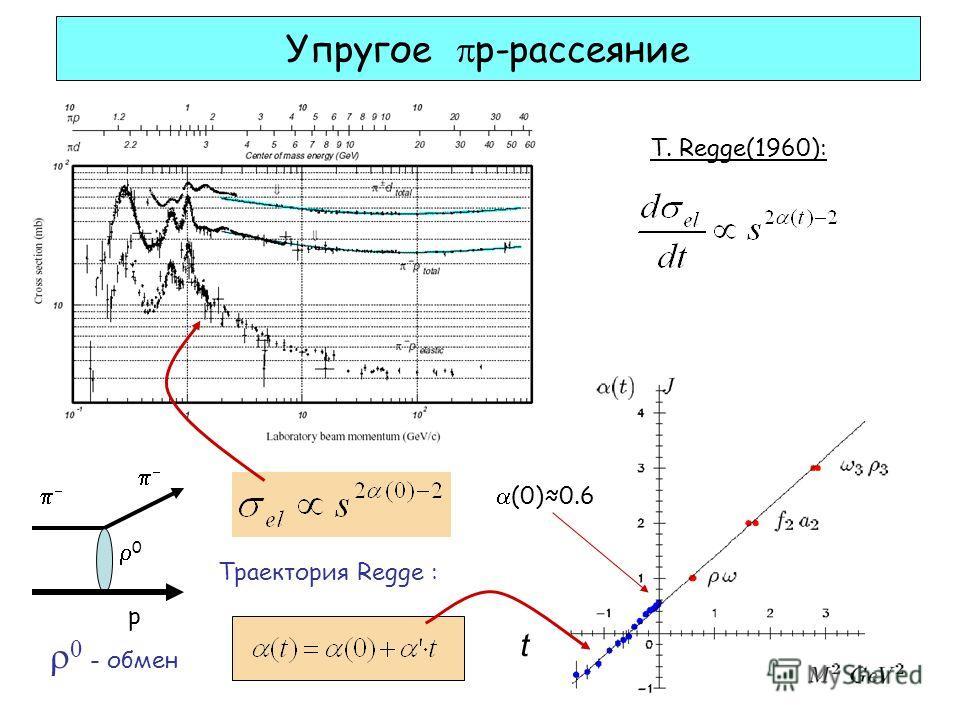 Упругое p-рассеяние Траектория Regge : p t - обмен 0 (0)0.6 Т. Regge(1960):