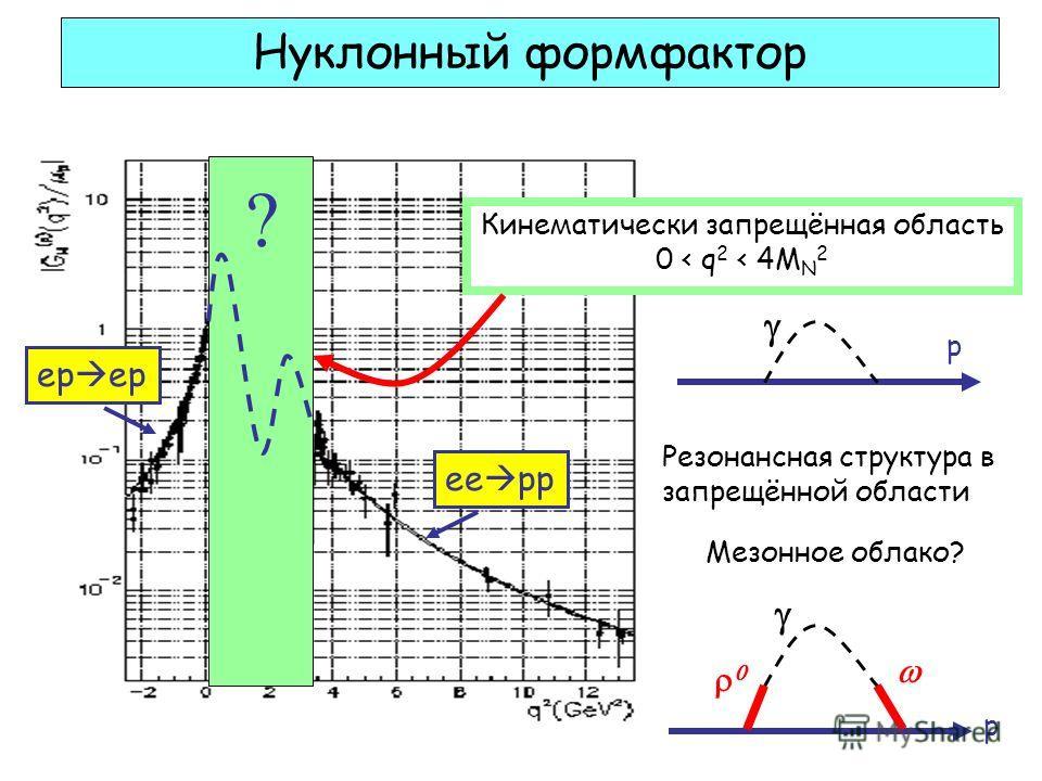 Нуклонный формфактор Кинематически запрещённая область 0 < q 2 < 4M N 2 ? ep ee pp Резонансная структура в запрещённой области Мезонное облако? p p