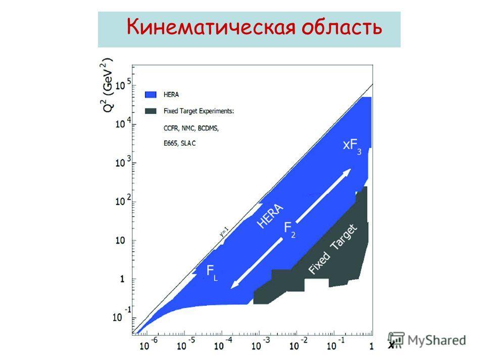 Кинематическая область x