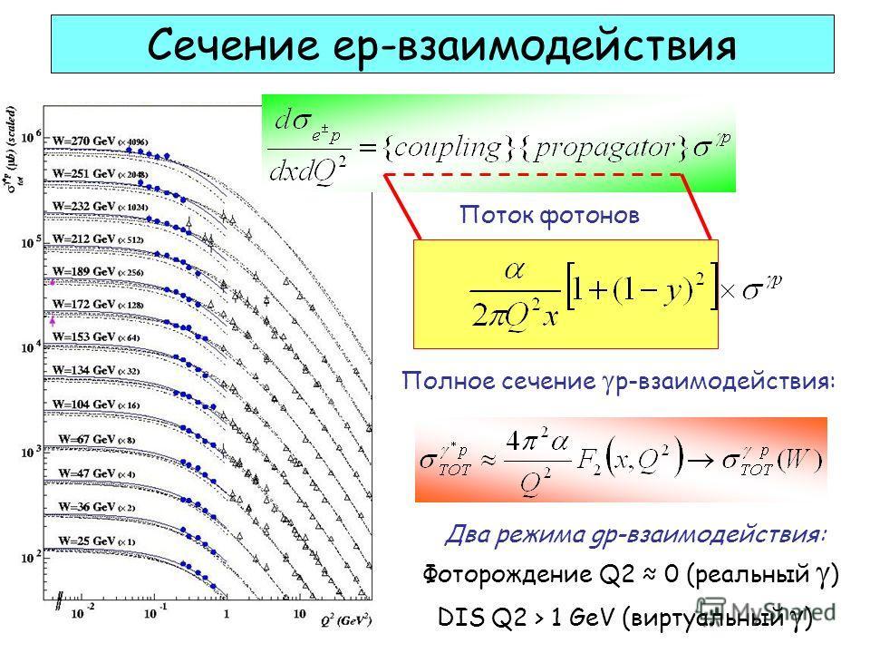 Сечение ep-взаимодействия Поток фотонов Полное сечение p-взаимодействия: Фоторождение Q2 0 (реальный ) DIS Q2 > 1 GeV (виртуальный ) Два режима gp-взаимодействия: