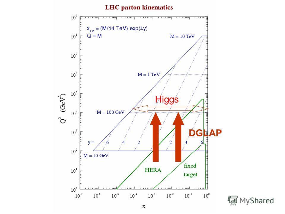 DGLAP Higgs