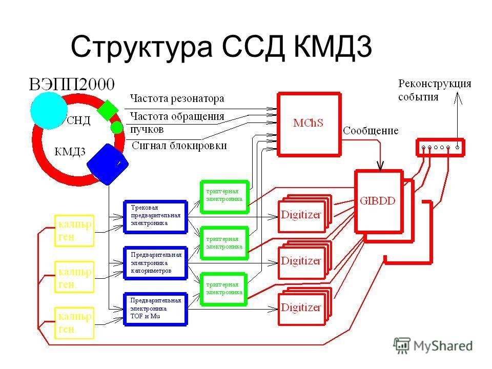 Структура ССД КМД3