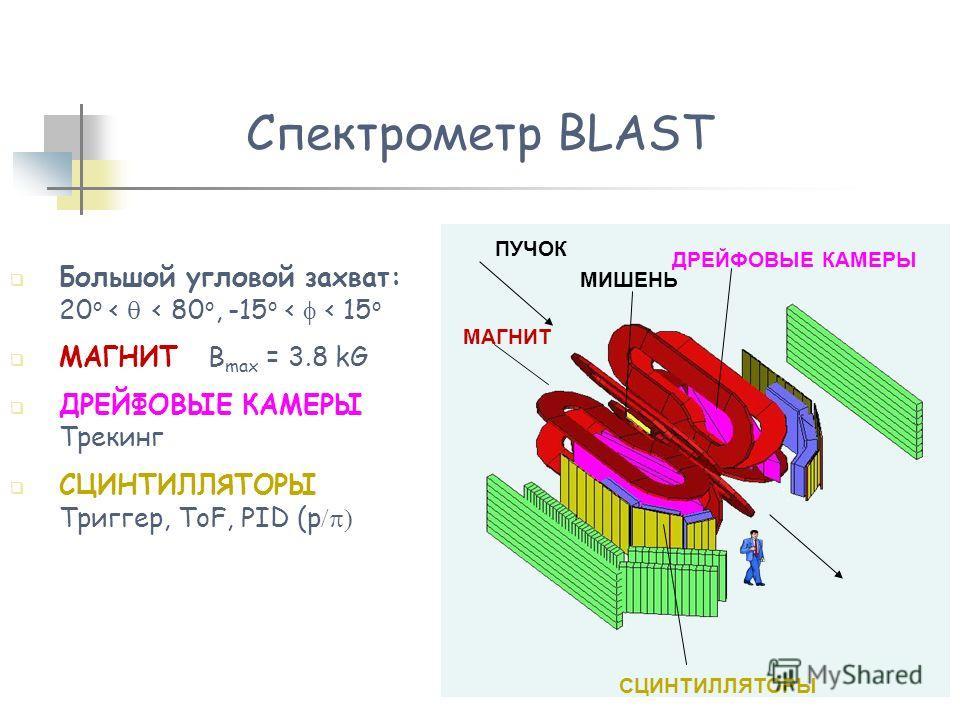 Большой угловой захват: 20 o < < 80 o, -15 o < < 15 o МАГНИТ B max = 3.8 kG ДРЕЙФОВЫЕ КАМЕРЫ Трекинг СЦИНТИЛЛЯТОРЫ Триггер, ToF, PID (p ДРЕЙФОВЫЕ КАМЕРЫ СЦИНТИЛЛЯТОРЫ МИШЕНЬ ПУЧОК МАГНИТ Спектрометр BLAST