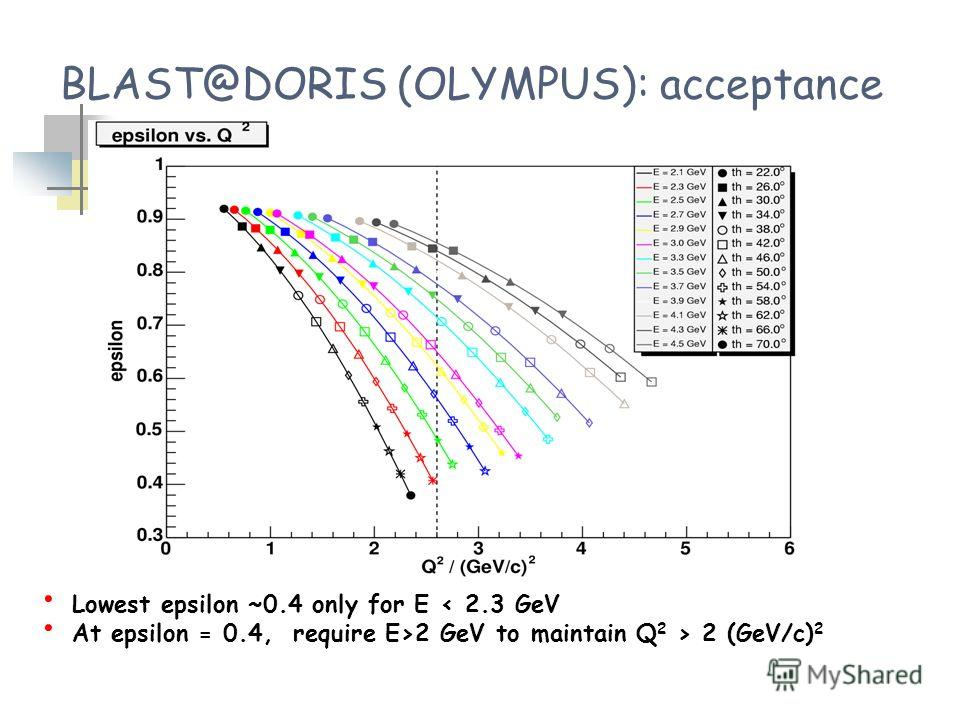 Lowest epsilon ~0.4 only for E < 2.3 GeV At epsilon = 0.4, require E>2 GeV to maintain Q 2 > 2 (GeV/c) 2 BLAST@DORIS (OLYMPUS): acceptance
