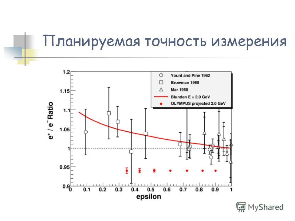 Планируемая точность измерения