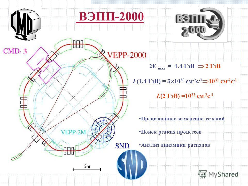 ВЭПП-2000 2E max = 1.4 ГэВ 2 ГэВ L(1.4 ГэВ) = 3 10 30 см -2 с -1 10 31 см -2 с -1 L(2 ГэВ) =10 32 см -2 с -1 Прецизионное измерение сечений Поиск редких процессов Анализ динамики распадов 3
