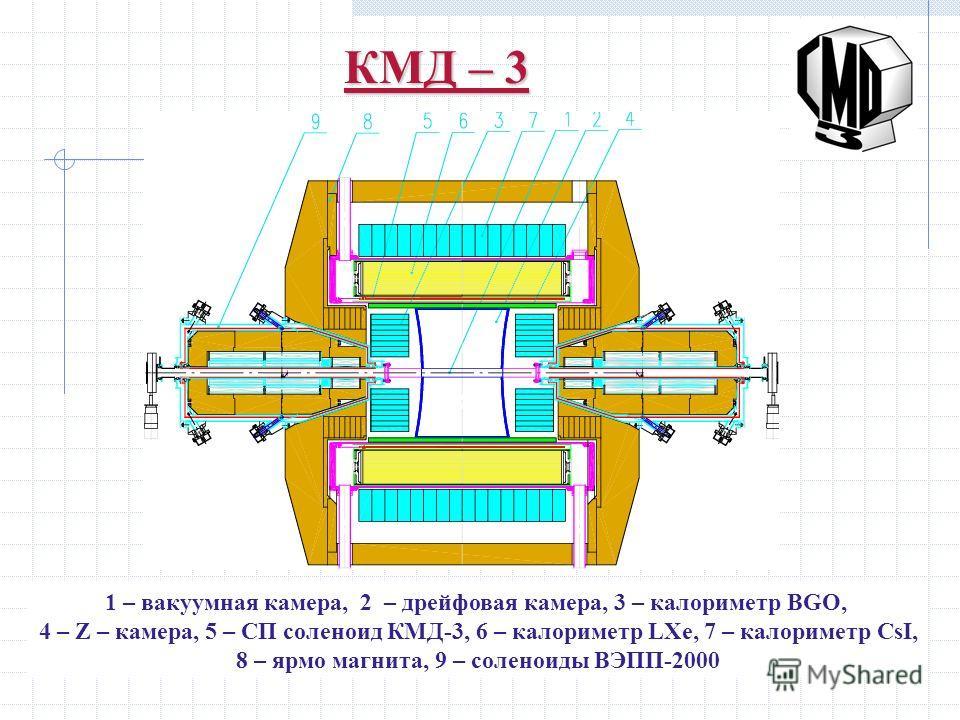КМД – 3 1 – вакуумная камера, 2 – дрейфовая камера, 3 – калориметр BGO, 4 – Z – камера, 5 – СП соленоид КМД-3, 6 – калориметр LXe, 7 – калориметр CsI, 8 – ярмо магнита, 9 – соленоиды ВЭПП-2000