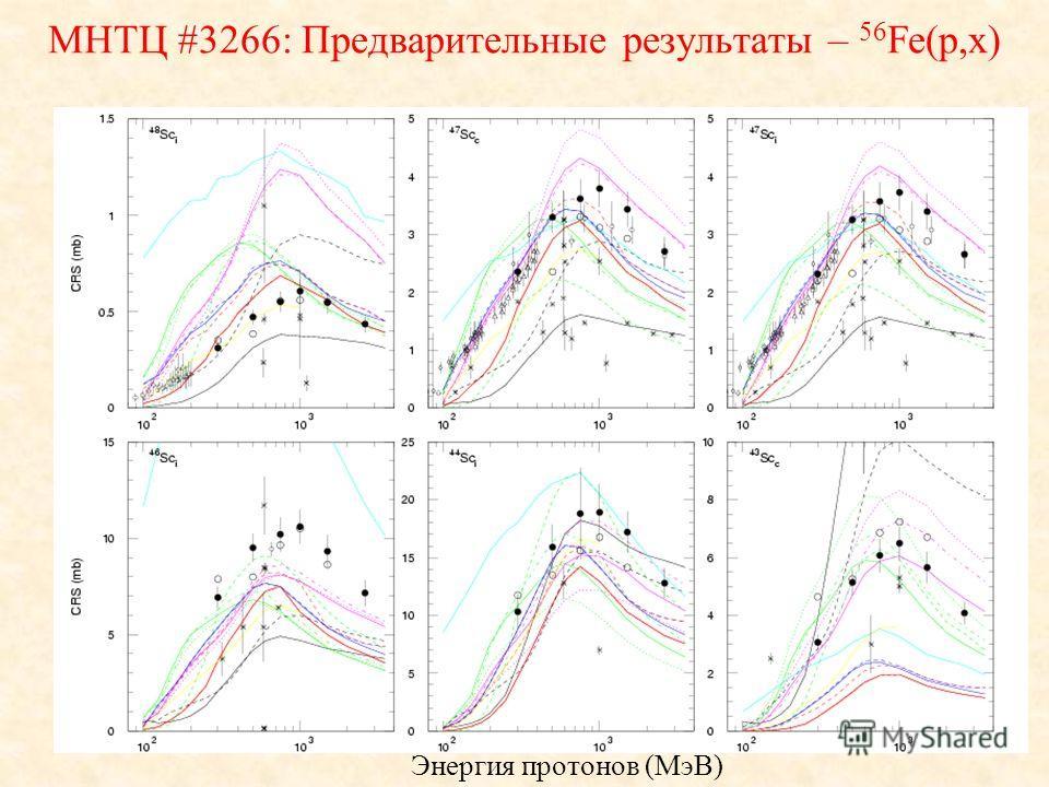 Энергия протонов (МэВ) МНТЦ #3266: Предварительные результаты – 56 Fe(p,x)