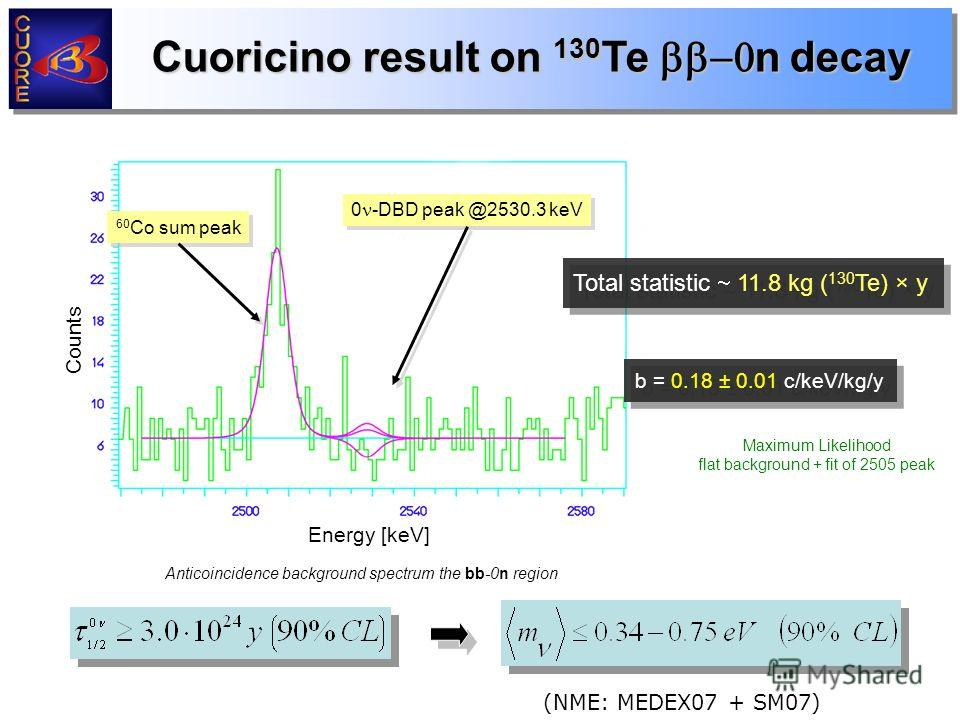 Cuoricino result on 130 Te n decay Anticoincidence background spectrum the bb-0n region Maximum Likelihood flat background + fit of 2505 peak b = 0.18 ± 0.01 c/keV/kg/y Total statistic 11.8 kg ( 130 Te) × y Counts Energy [keV] 60 Co sum peak 0 -DBD p
