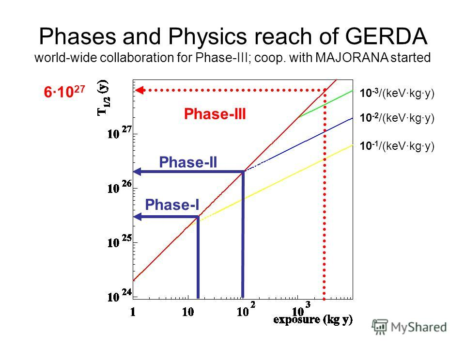 Phases and Physics reach of GERDA world-wide collaboration for Phase-III; coop. with MAJORANA started Phase-II Phase-III Phase-I 10 -1 /(keV·kg·y) 10 -2 /(keV·kg·y) 10 -3 /(keV·kg·y) 6·10 27