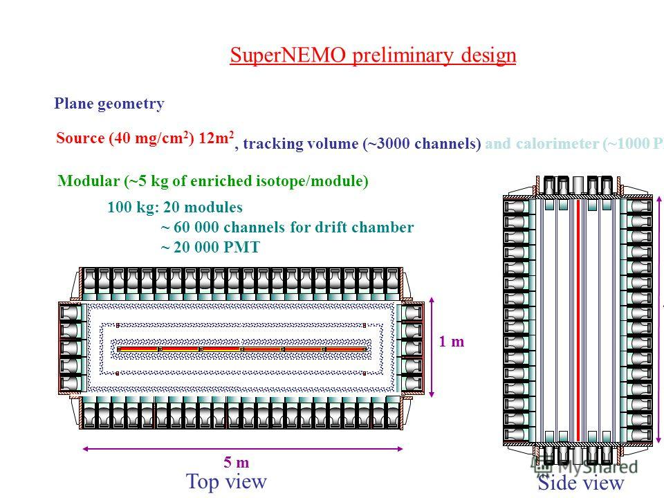 SuperNEMO preliminary design Plane geometry Top view Side view Source (40 mg/cm 2 ) 12m 2, tracking volume (~3000 channels)and calorimeter (~1000 PMT) Modular (~5 kg of enriched isotope/module) 5 m 1 m 4 m 100 kg: 20 modules ~ 60 000 channels for dri