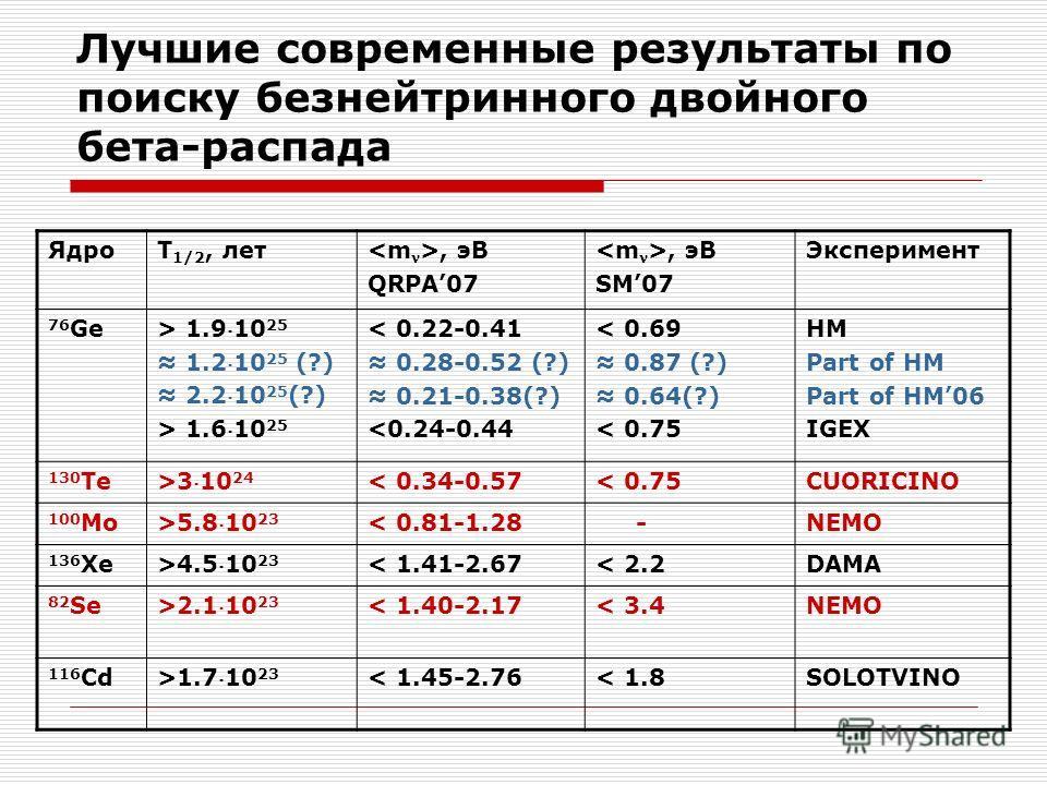 Лучшие современные результаты по поиску безнейтринного двойного бета-распада ЯдроT 1/2, лет, эВ QRPA07, эВ SM07 Эксперимент 76 Ge > 1.910 25 1.210 25 (?) 2.210 25 (?) > 1.610 25 < 0.22-0.41 0.28-0.52 (?) 0.21-0.38(?) 310 24 < 0.34-0.57< 0.75CUORICINO