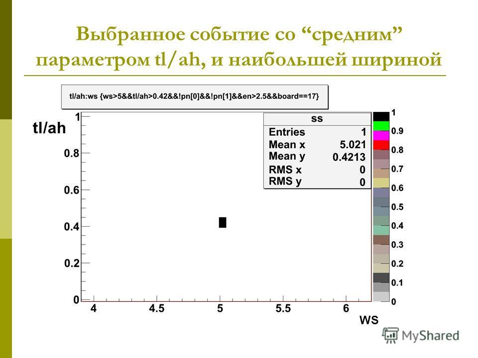 Выбранное событие сo средним параметром tl/ah, и наибольшей шириной WS tl/ah