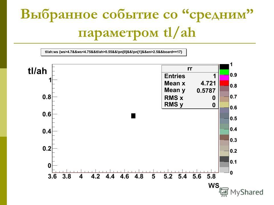 Выбранное событие сo средним параметром tl/ah WS tl/ah