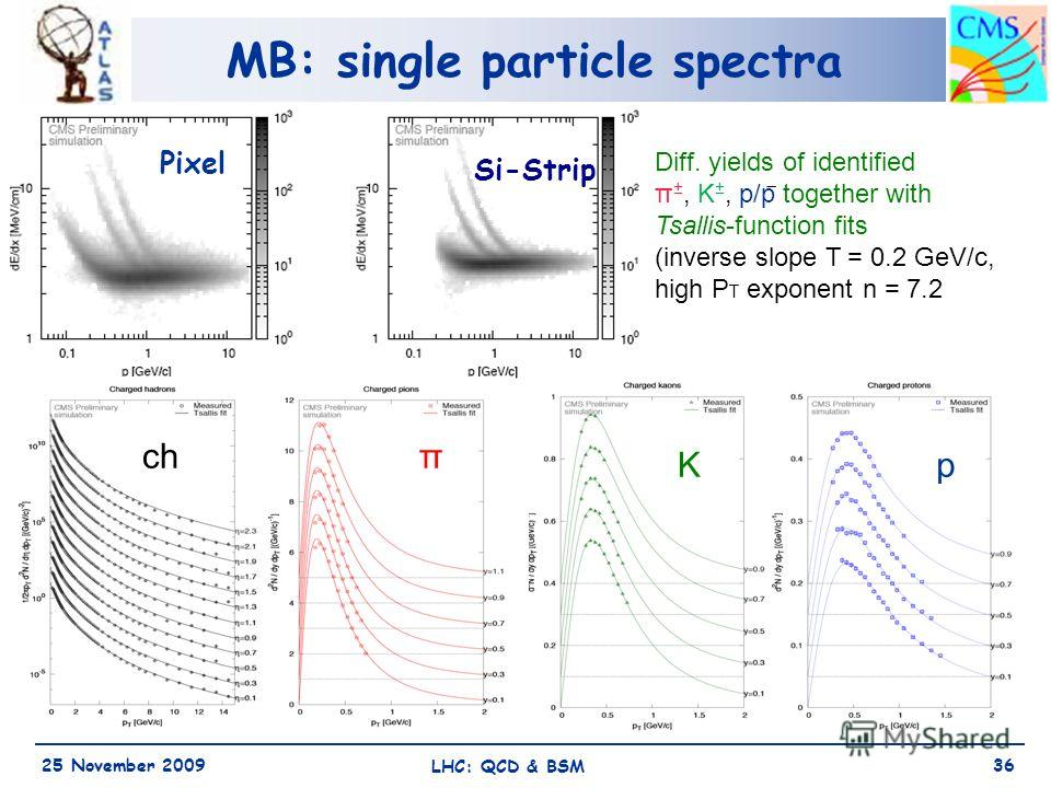MB: single particle spectra 25 November 2009 LHC: QCD & BSM 36 Diff. yields of identified π ±, K ±, p/p ̅ together with Tsallis-function fits (inverse slope T = 0.2 GeV/c, high P T exponent n = 7.2 chπ Kp Pixel Si-Strip