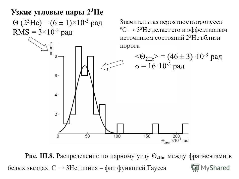 Узкие угловые пары 2 3 He = (46 ± 3). 10 -3 рад σ = 16. 10 -3 рад Θ (2 3 Не) = (6 ± 1)×10 -3 рад RMS = 3×10 -3 рад Значительная вероятность процесса 9 C 3 3 Нe делает его и эффективным источником состояний 2 3 Нe вблизи порога