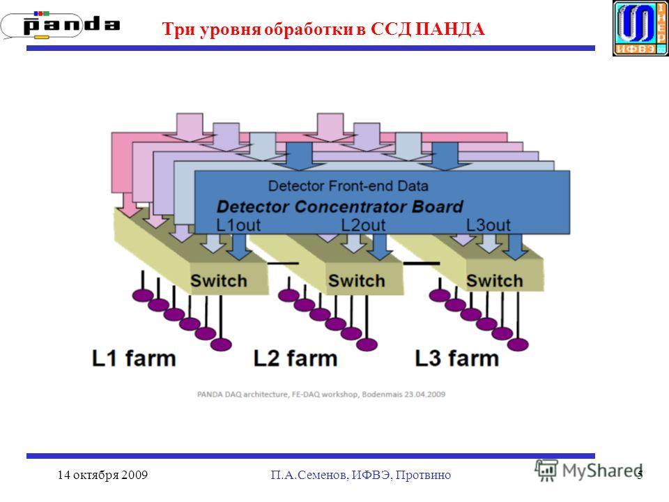 14 октября 2009П.А.Семенов, ИФВЭ, Протвино5 Три уровня обработки в ССД ПАНДА