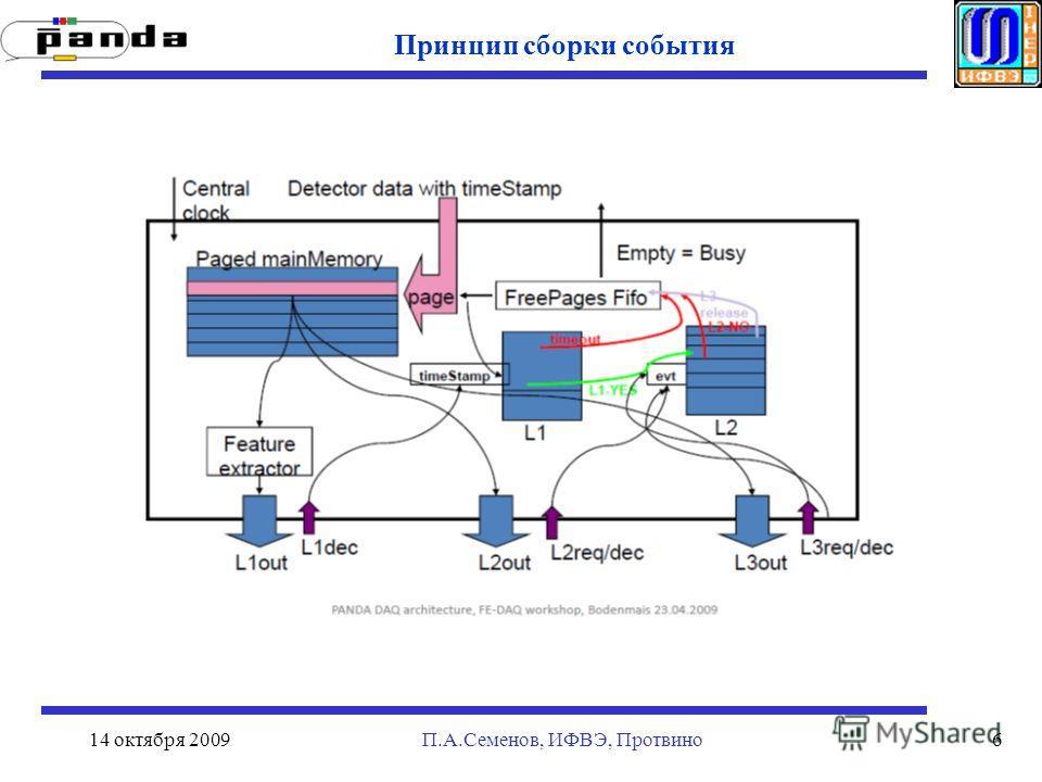 14 октября 2009П.А.Семенов, ИФВЭ, Протвино6 Принцип сборки события