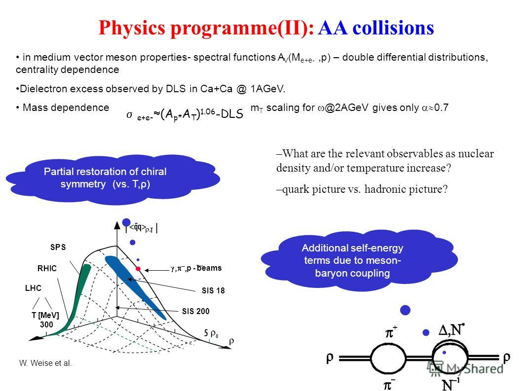 Physics programme(II): AA collisions in medium vector meson properties- spectral functions A V (M e+e-,p) – double differential distributions, centrality dependence Dielectron excess observed by DLS in Ca+Ca @ 1AGeV. Mass dependence m T scaling for @