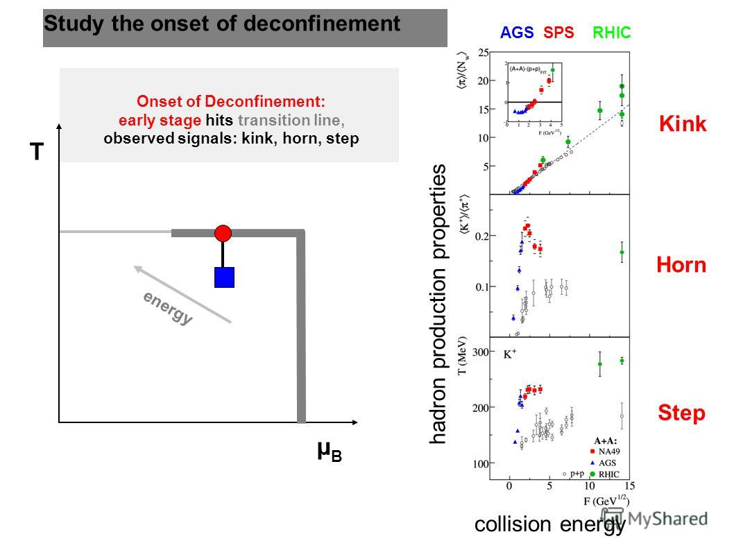 Study the onset of deconfinement Onset of Deconfinement: early stage hits transition line, observed signals: kink, horn, step T µBµB energy Kink Horn Step collision energy hadron production properties AGS SPS RHIC