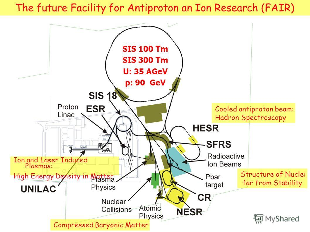 SIS 100 Tm SIS 300 Tm U: 35 AGeV p: 90 GeV Structure of Nuclei far from Stability Cooled antiproton beam: Hadron Spectroscopy Compressed Baryonic Matter The future Facility for Antiproton an Ion Research (FAIR) Ion and Laser Induced Plasmas: High Ene