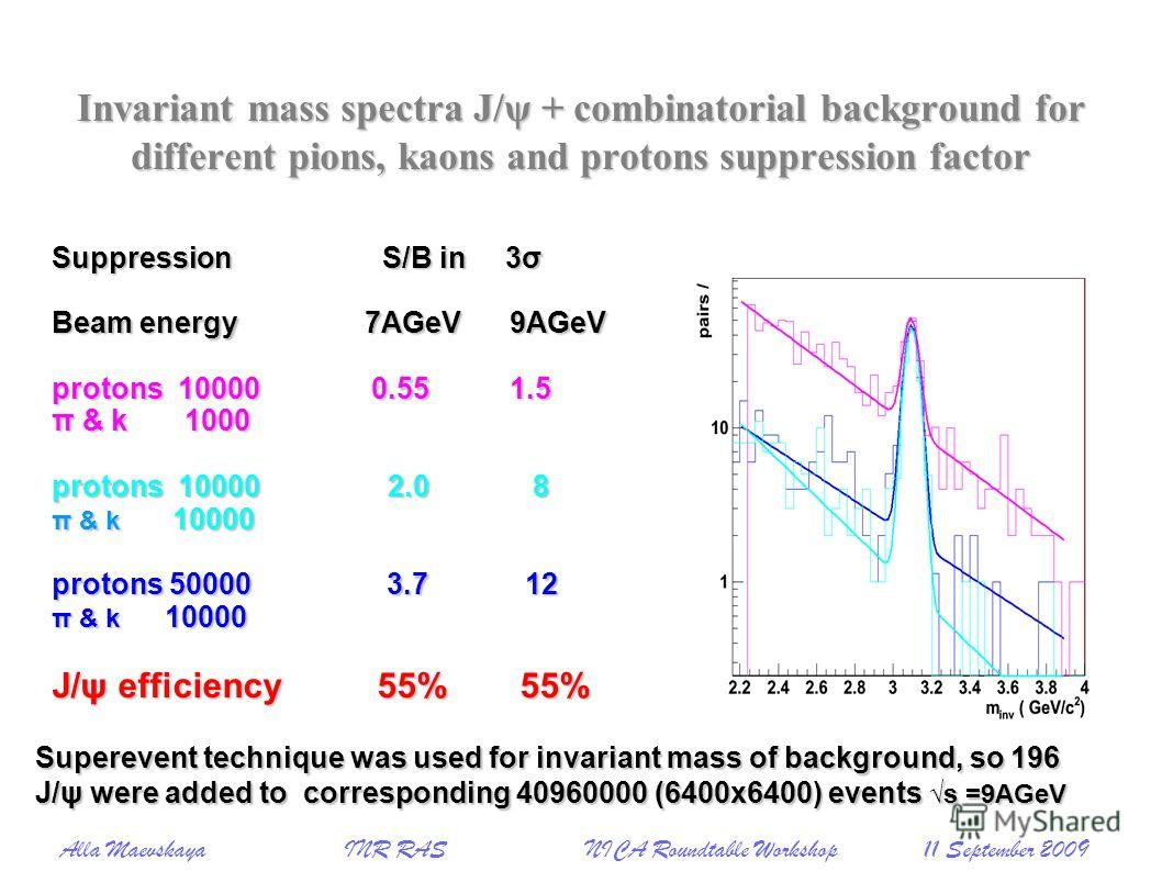 Invariant mass spectra J/ψ + combinatorial background for different pions, kaons and protons suppression factor Suppression S/B in 3σ Beam energy 7AGeV 9AGeV protons 10000 0.55 1.5 π & k 1000 protons 10000 2.0 8 π & k 10000 protons 50000 3.7 12 π & k