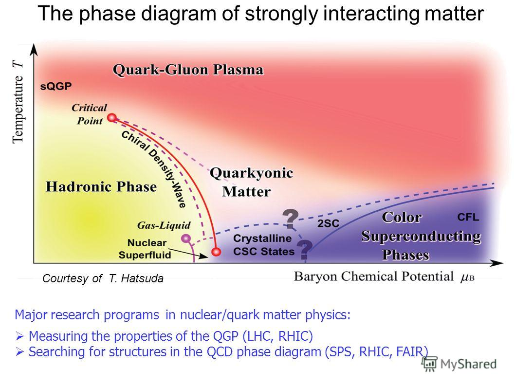 Courtesy of T. Hatsuda Major research programs in nuclear/quark matter physics: Measuring the properties of the QGP (LHC, RHIC) Searching for structures in the QCD phase diagram (SPS, RHIC, FAIR) The phase diagram of strongly interacting matter