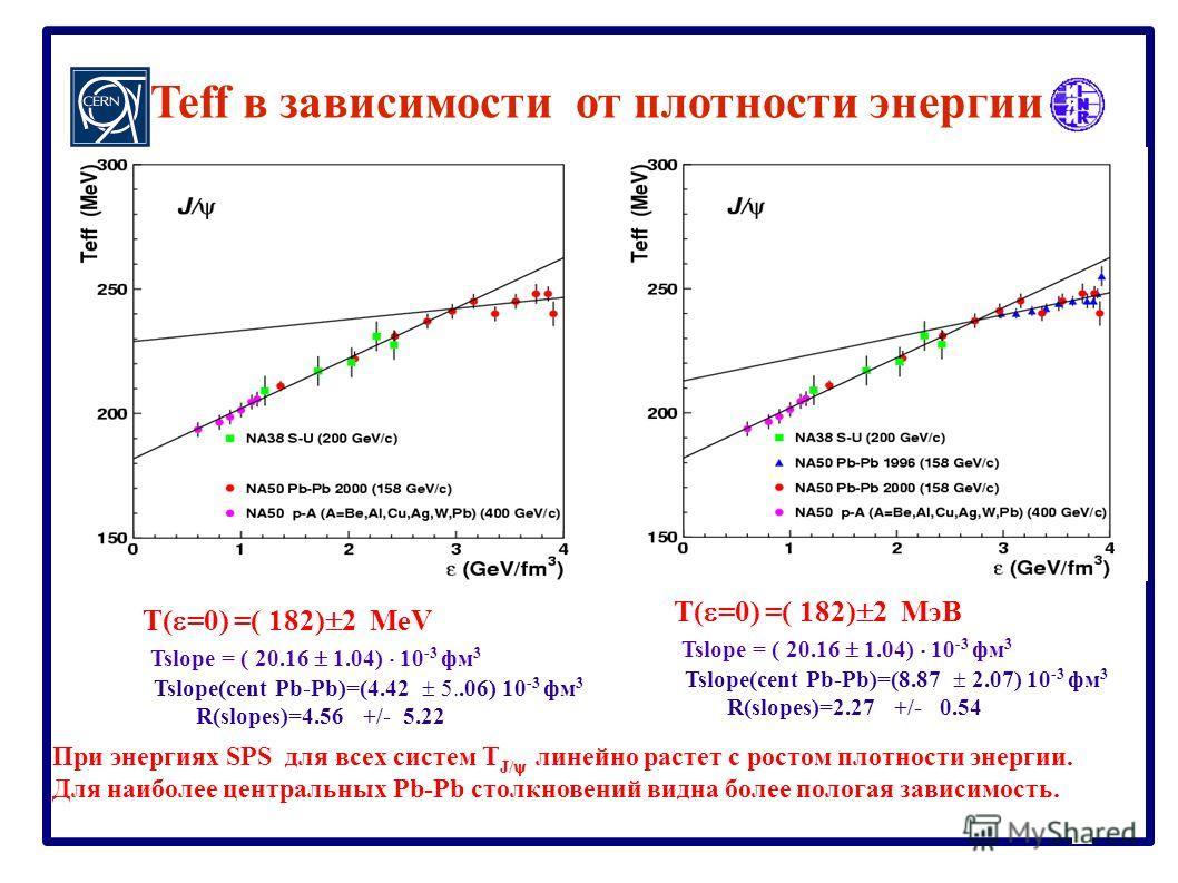 Teff в зависимости от плотности энергии При энергиях SPS для всех систем T J/ линейно растет с ростом плотности энергии. Для наиболее центральных Pb-Pb столкновений видна более пологая зависимость. T( =0) =( 182) 2 МэВ Tslope = ( 20.16 1.04) 10 -3 фм