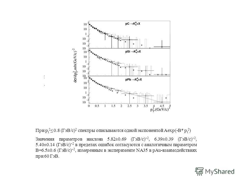 Зависимость дифференциальных сечений от квадрата поперечного импульса р t 2. Линии – результат фита суммой экспоненты и степенной функции. При р t 2 0.8 (ГэВ/с) 2 спектры описываются одной экспонентой Aexp(-B* р t 2 ) Значения параметров наклона 5.82