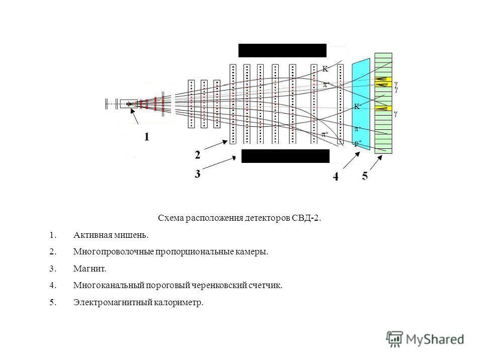 Схема расположения детекторов СВД-2. 1.Активная мишень. 2.Многопроволочные пропорциональные камеры. 3.Магнит. 4.Многоканальный пороговый черенковский счетчик. 5.Электромагнитный калориметр.