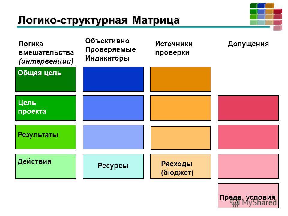 Логико-структурная Матрица Логика вмешательства (интервенции) Объективно Проверяемые Индикаторы Источники проверки Допущения Общая цель Цель проекта Результаты Действия Предв. условия Ресурсы Расходы (бюджет)