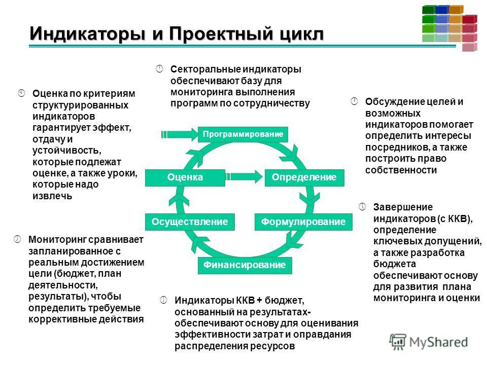 Индикаторы и Проектный цикл Секторальные индикаторы обеспечивают базу для мониторинга выполнения программ по сотрудничеству Завершение индикаторов (с ККВ), определение ключевых допущений, а также разработка бюджета обеспечивают основу для развития пл