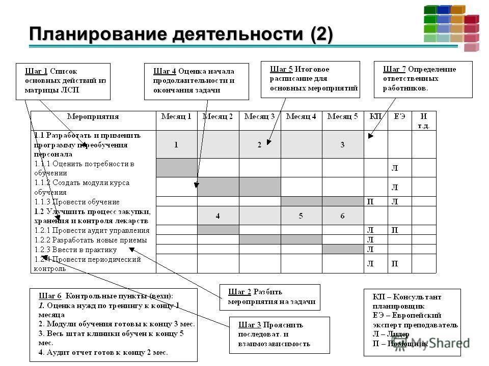 Планирование деятельности (2)