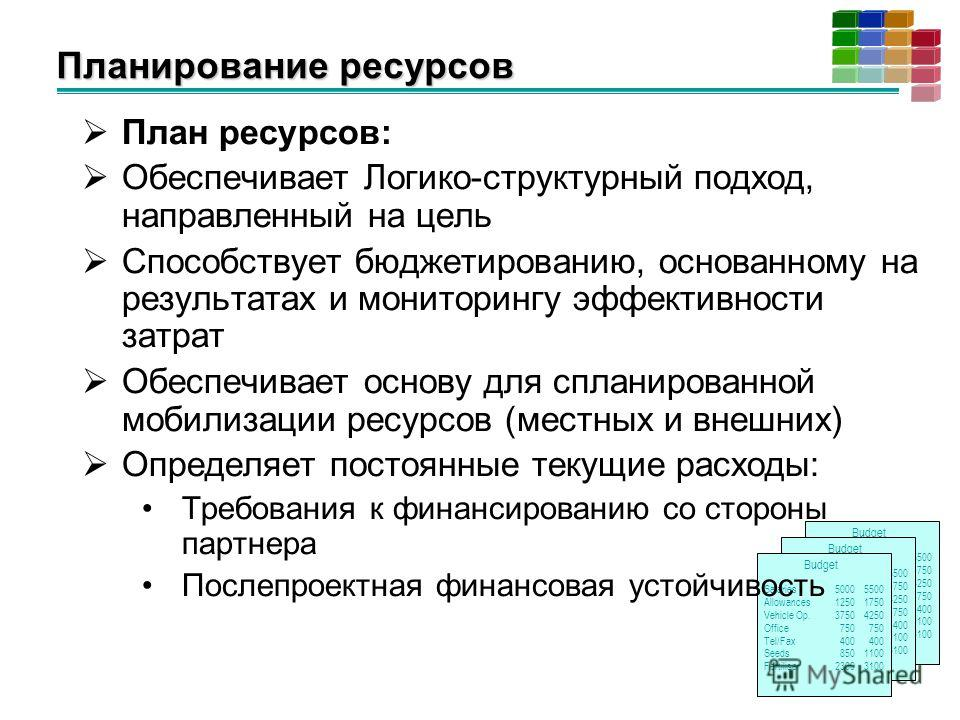 Планирование ресурсов Salaries Allowances Vehicle Op. Office Tel/Fax Seeds Fertiliser 50005500 12501750 37504250750400 8501100 23003100 Budget Salaries Allowances Vehicle Op. Office Tel/Fax Seeds Fertiliser 50005500 12501750 37504250750400 8501100 23