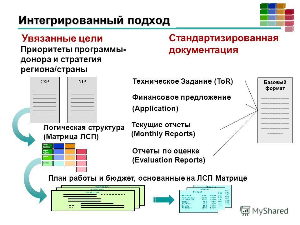 Интегрированный подход Стандартизированная документация Увязанные цели Техническое Задание (ToR) Финансовое предложение (Application) Текущие отчеты (Monthly Reports) Отчеты по оценке (Evaluation Reports) Базовый формат _____________ _____________ __