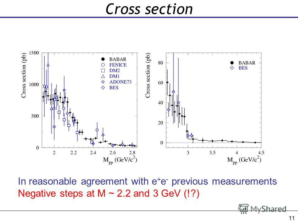 11 Cross section In reasonable agreement with e + e - previous measurements Negative steps at M ~ 2.2 and 3 GeV (!?)