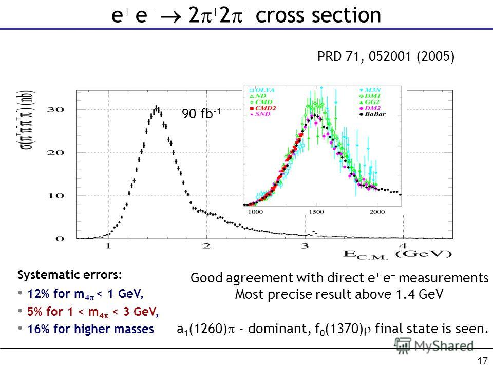 17 e e 2 2 cross section Good agreement with direct e e measurements Most precise result above 1.4 GeV Systematic errors: 12% for m 4 < 1 GeV, 5% for 1 < m 4 < 3 GeV, 16% for higher masses PRD 71, 052001 (2005) 90 fb -1 a 1 (1260) - dominant, f 0 (13