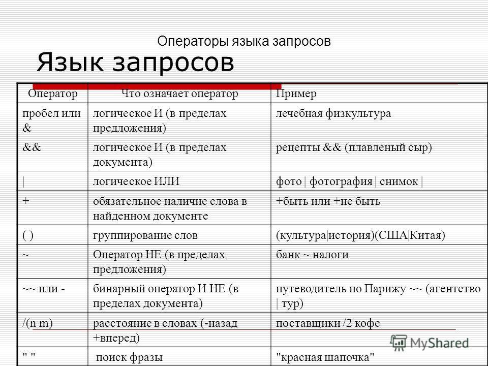 Язык запросов ОператорЧто означает операторПример пробел или & логическое И (в пределах предложения) лечебная физкультура &&логическое И (в пределах документа) рецепты && (плавленый сыр) |логическое ИЛИфото | фотография | снимок | +обязательное налич
