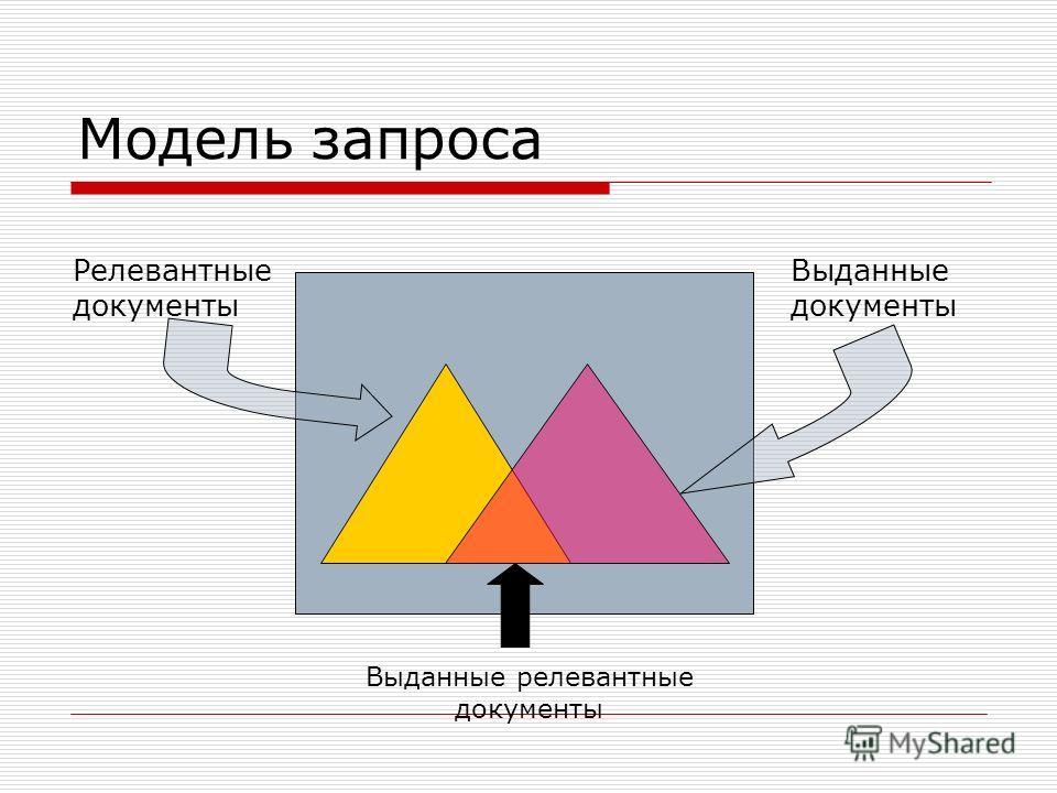 Модель запроса Релевантные документы Выданные документы Выданные релевантные документы