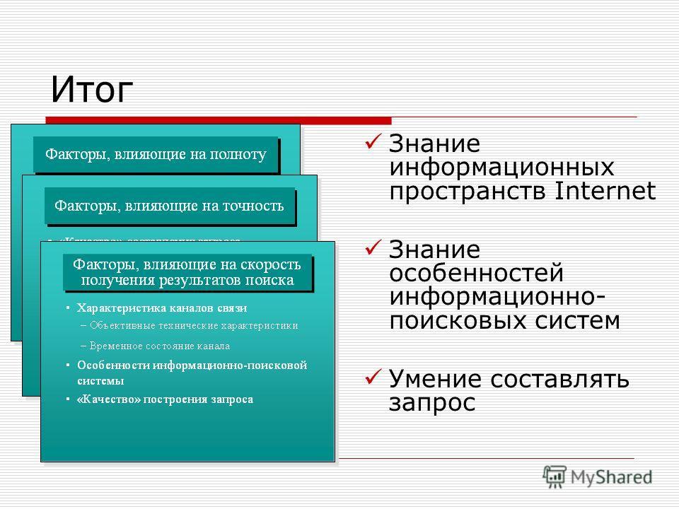 Итог Знание информационных пространств Internet Знание особенностей информационно- поисковых систем Умение составлять запрос