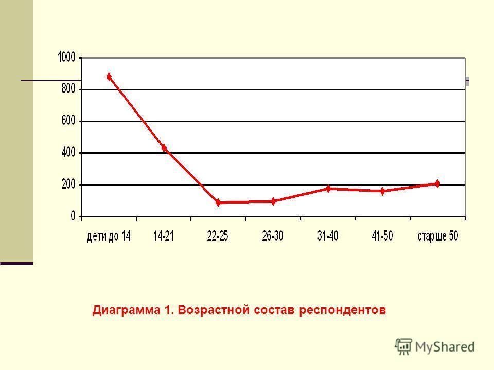 Диаграмма 1. Возрастной состав респондентов