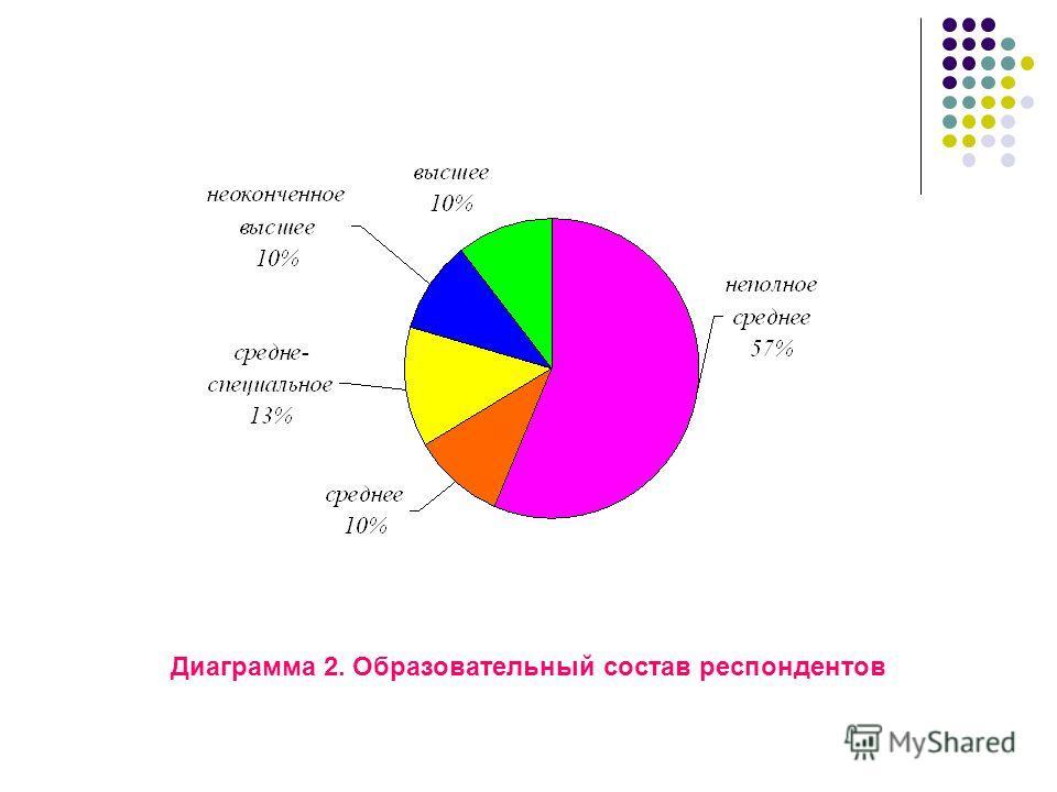 Диаграмма 2. Образовательный состав респондентов