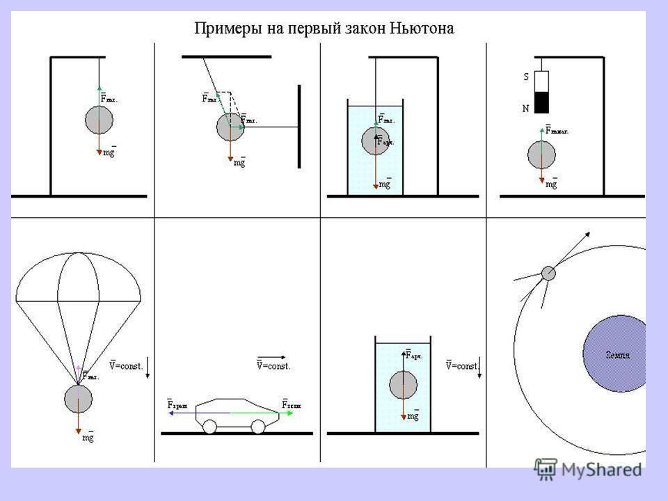 1 закон Ньютона 2 закон Ньютона