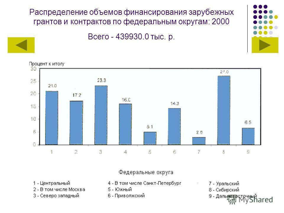 Распределение объемов финансирования зарубежных грантов и контрактов по федеральным округам: 2000 Всего - 439930.0 тыс. р.