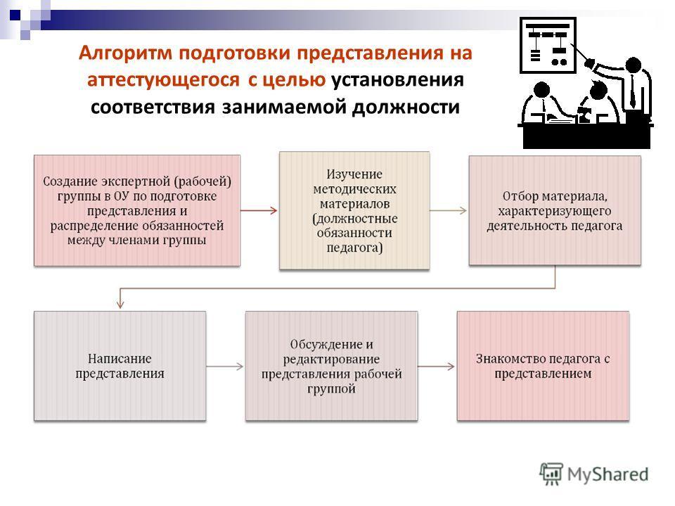 Алгоритм подготовки представления на аттестующегося с целью установления соответствия занимаемой должности
