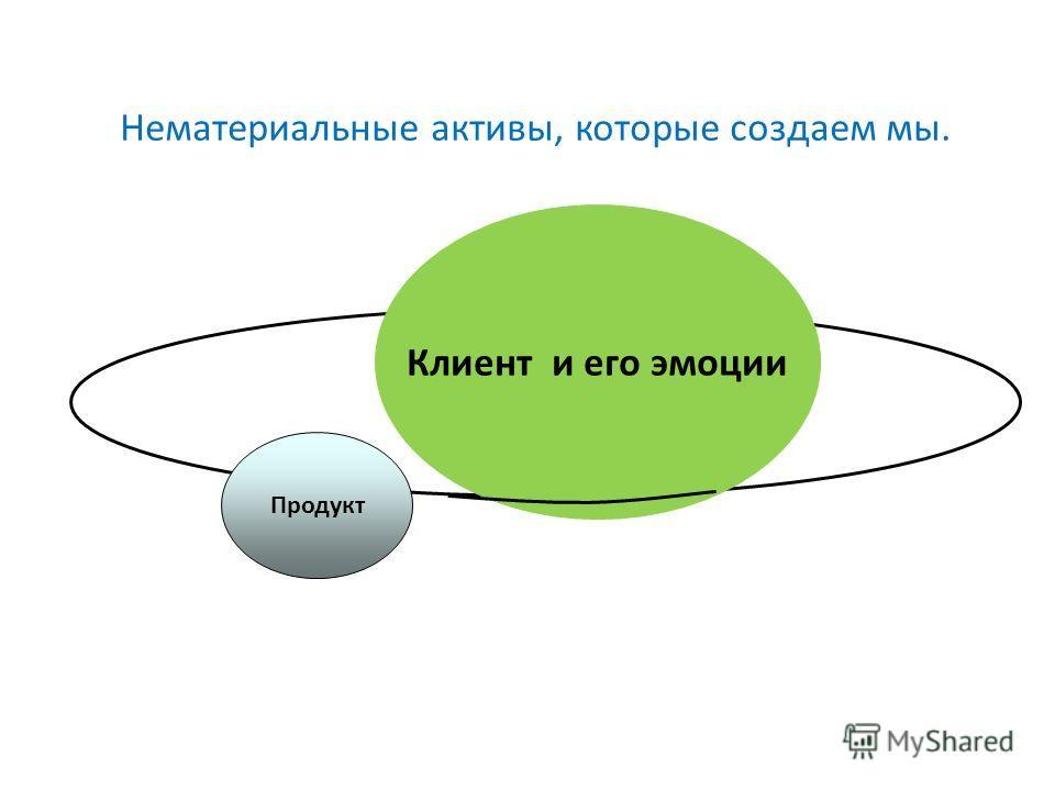 Нематериальные активы, которые создаем мы. Клиент и его эмоции Продукт