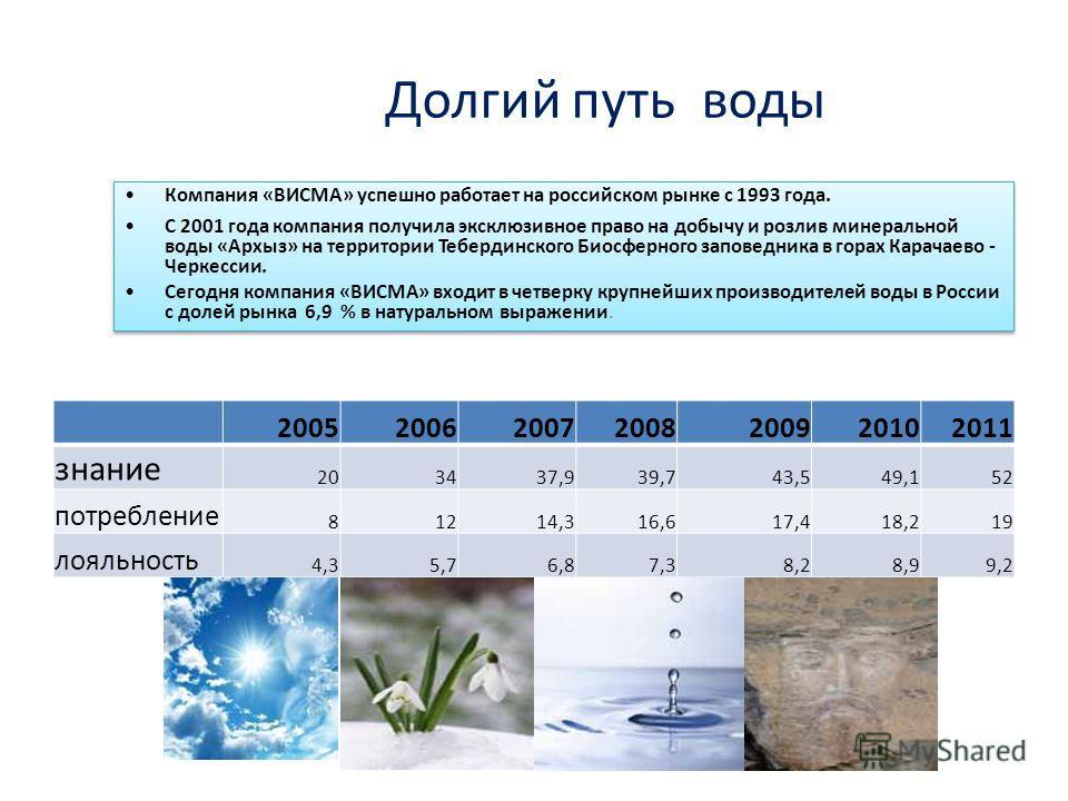 Долгий путь воды 2005200620072008200920102011 знание 203437,939,743,549,152 потребление 81214,316,617,418,219 лояльность 4,35,76,87,38,28,99,2 Компания «ВИСМА» успешно работает на российском рынке с 1993 года. С 2001 года компания получила эксклюзивн