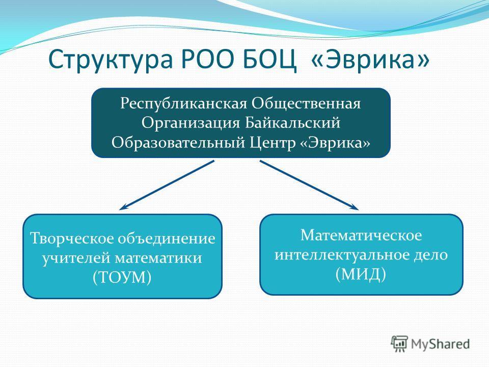 Структура РОО БОЦ «Эврика» Республиканская Общественная Организация Байкальский Образовательный Центр «Эврика» Математическое интеллектуальное дело (МИД) Творческое объединение учителей математики (ТОУМ)