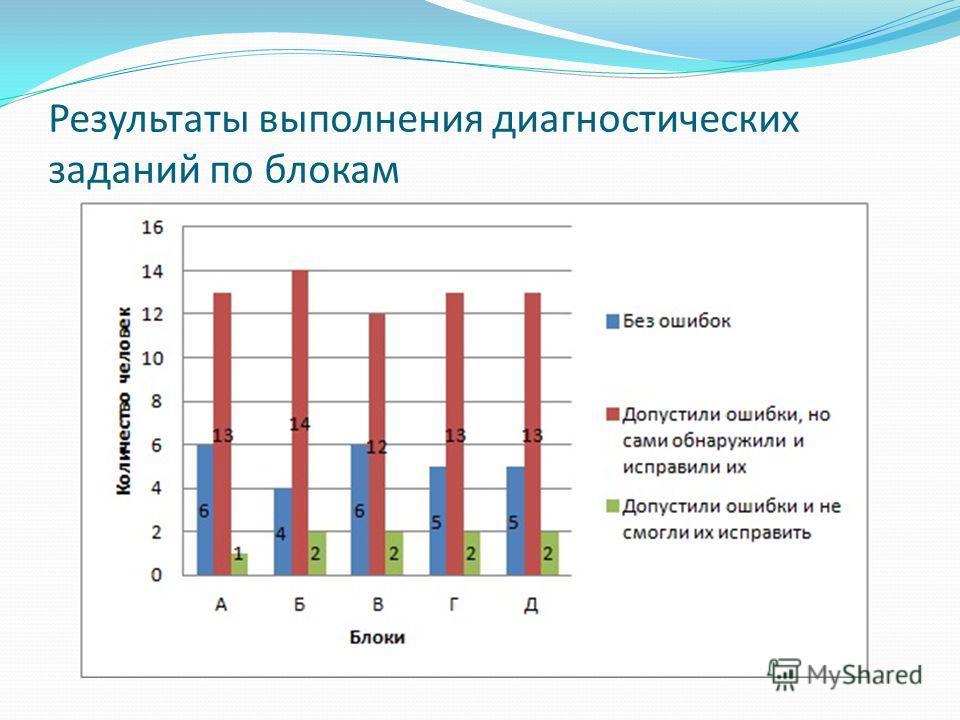 Результаты выполнения диагностических заданий по блокам